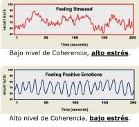 Coherencia Cardiaca